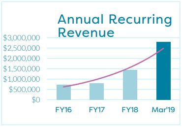 Annual recurring rev