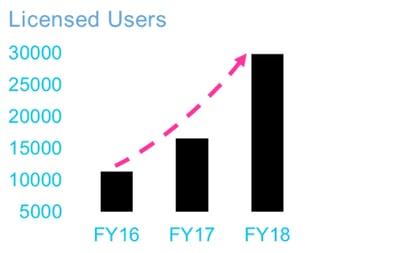 KnowledgeIQ-licensed-users-2018